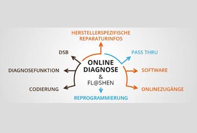Online-Flashen